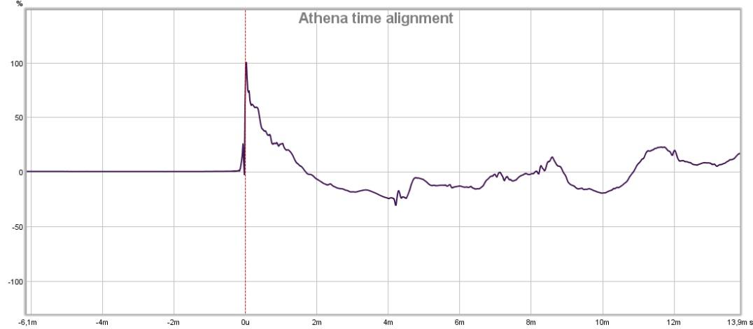 athena time alignment.jpg