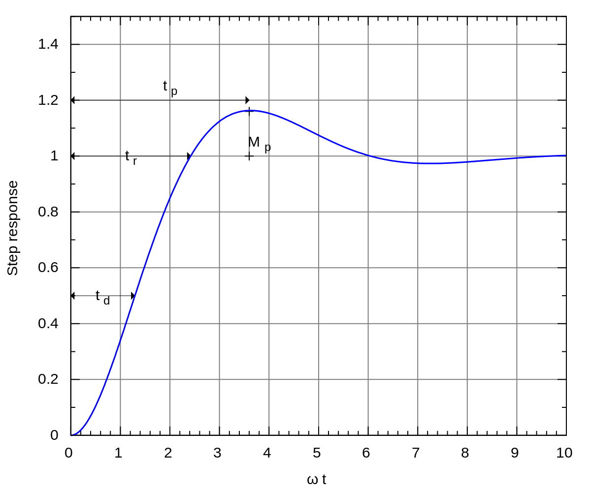 1200px-Second_order_under-damped_response.svg1.jpg
