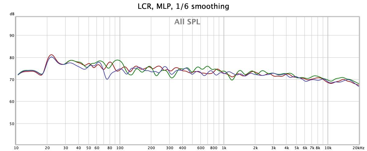 LCR MLP.jpg