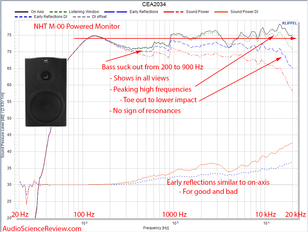 NHT M-00 Powered Studio Monitor Speaker CEA-2034 Spinorama Audio Measurements.png