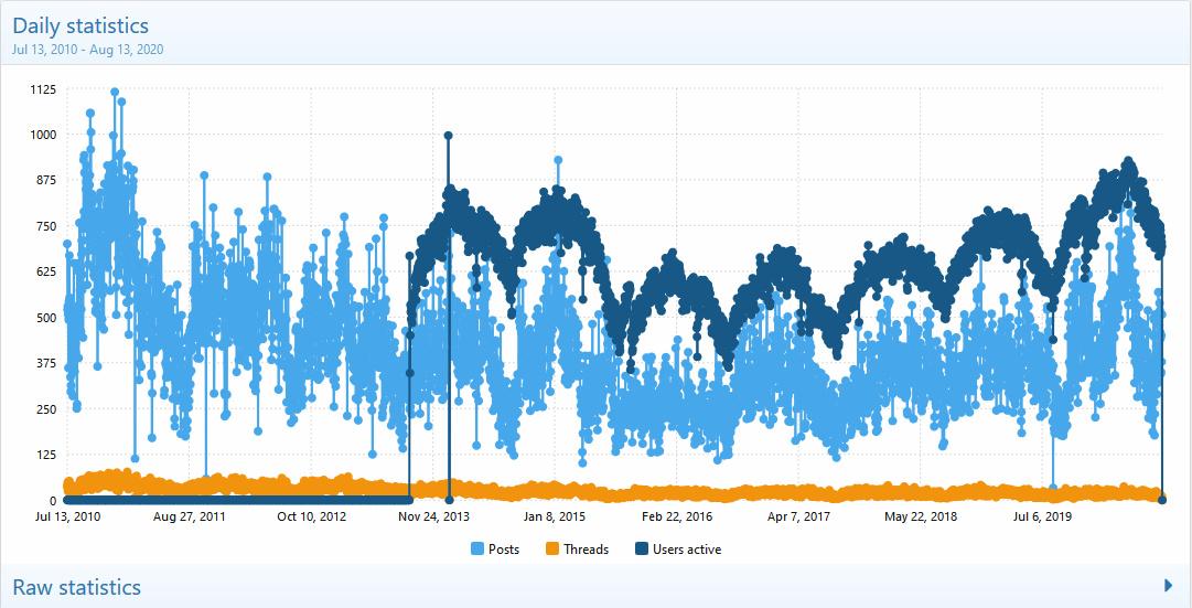 Statistics  AVsite - Admin control panel - Mozilla Firefox 13-Aug-20 111507 AM.bmp.jpg