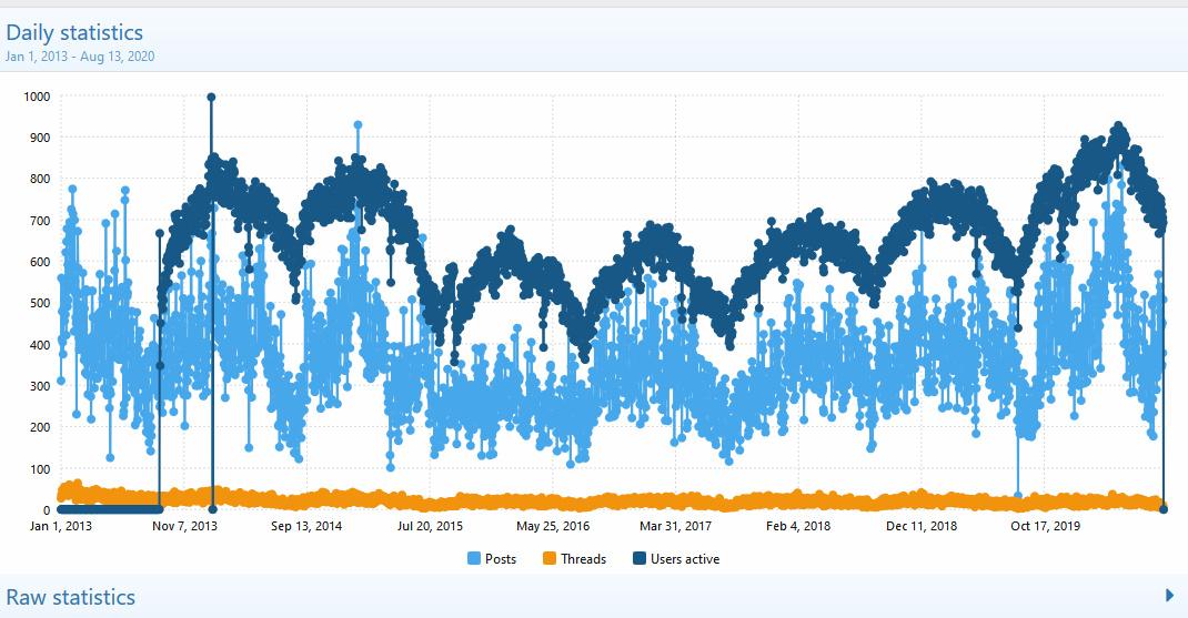 Statistics  AVsite - Admin control panel - Mozilla Firefox 13-Aug-20 111648 AM.bmp.jpg