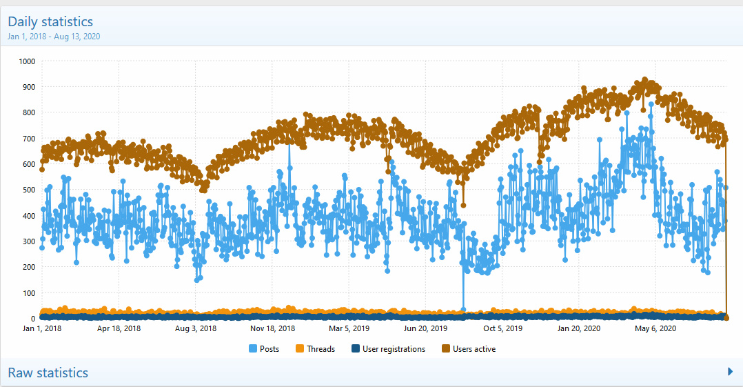 Statistics  AVsite - Admin control panel - Mozilla Firefox 13-Aug-20 113941 AM.bmp.jpg