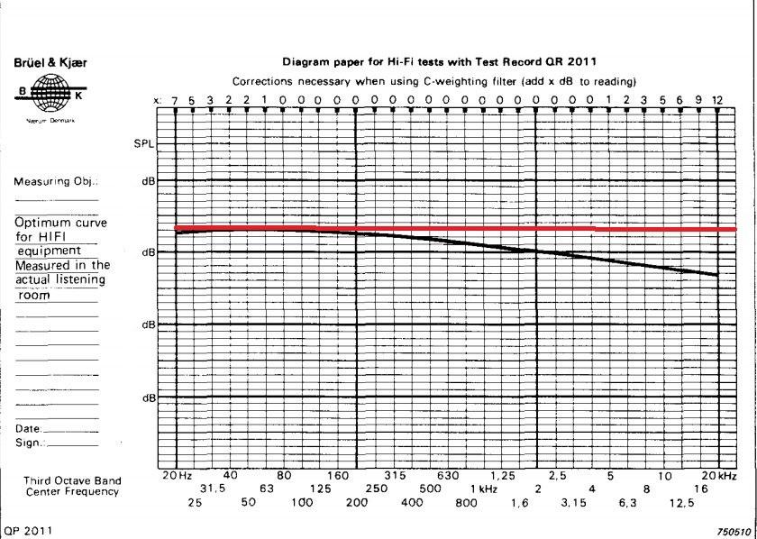 bruel-%26-kjaer-curve 1.jpg