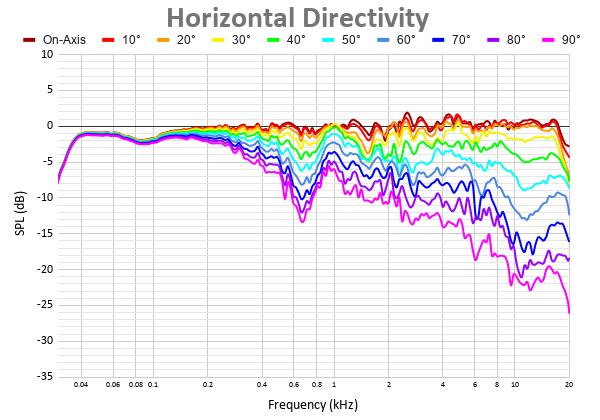 Horizontal Directivity 2.png