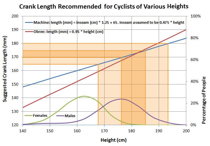 bike-crank-length-vs-height.jpg