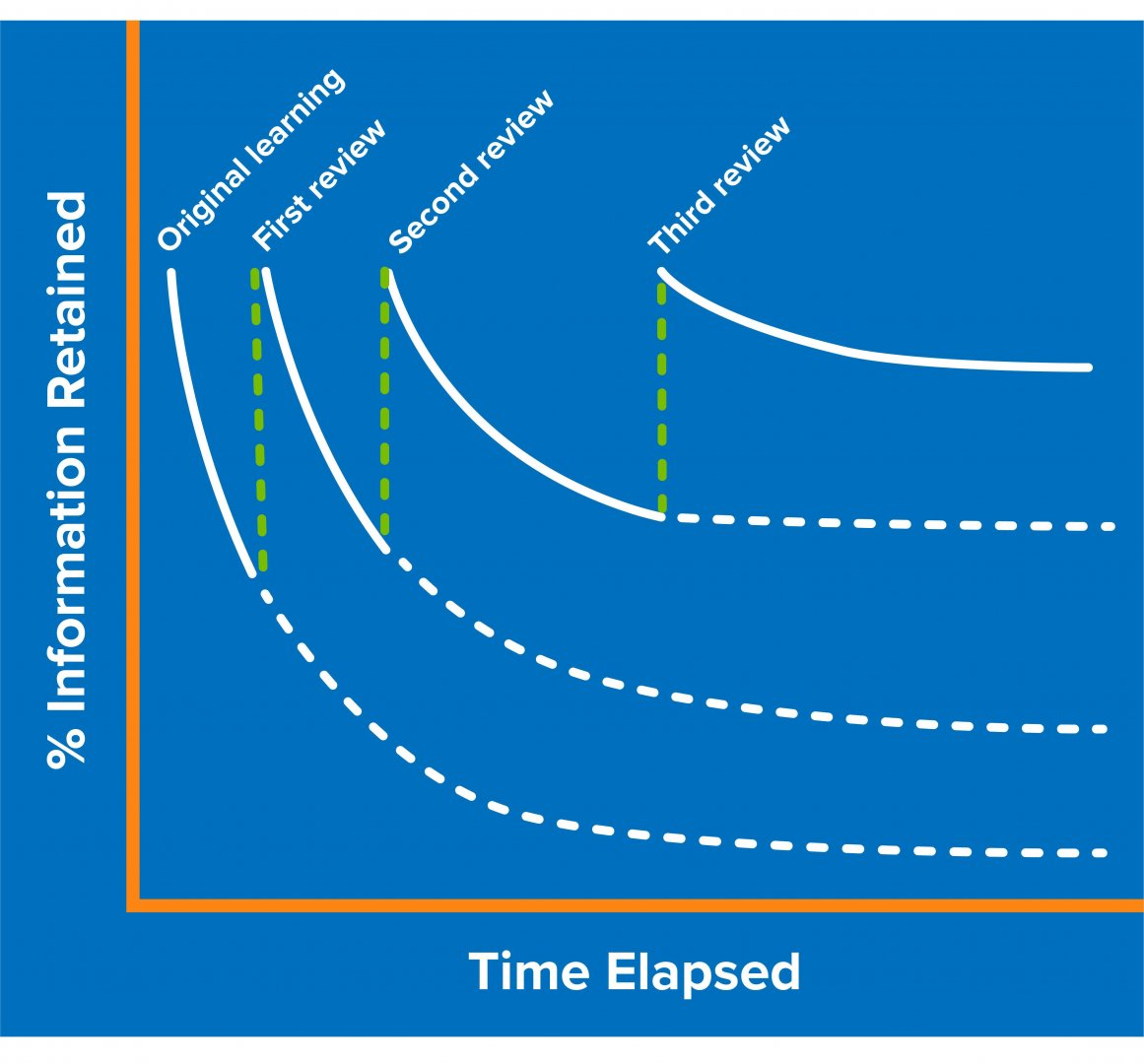 Using_Spaced_Learning_to_Combat_the_Forgetting_Curve_Cropped_FINAL.jpg