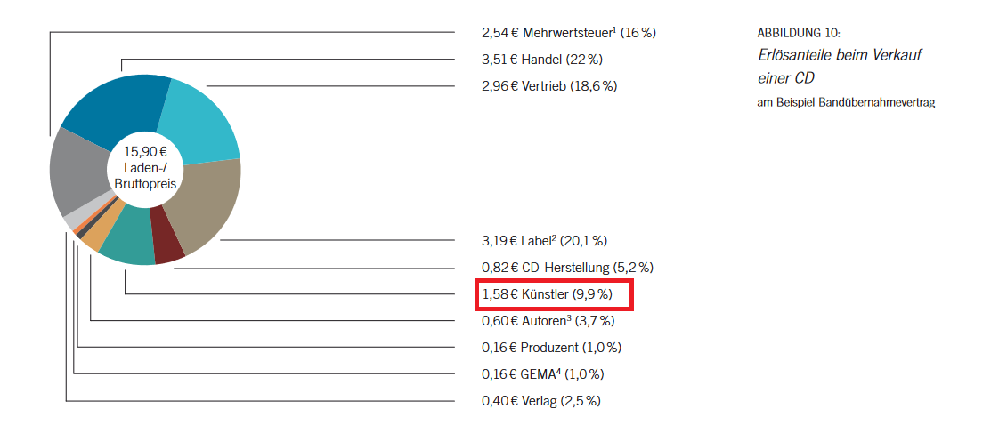 Screenshot 2021-10-08 at 16-52-46 bvmi-2010-jahrbuch-musikindustrie-in-zahlen-epaper pdf.png