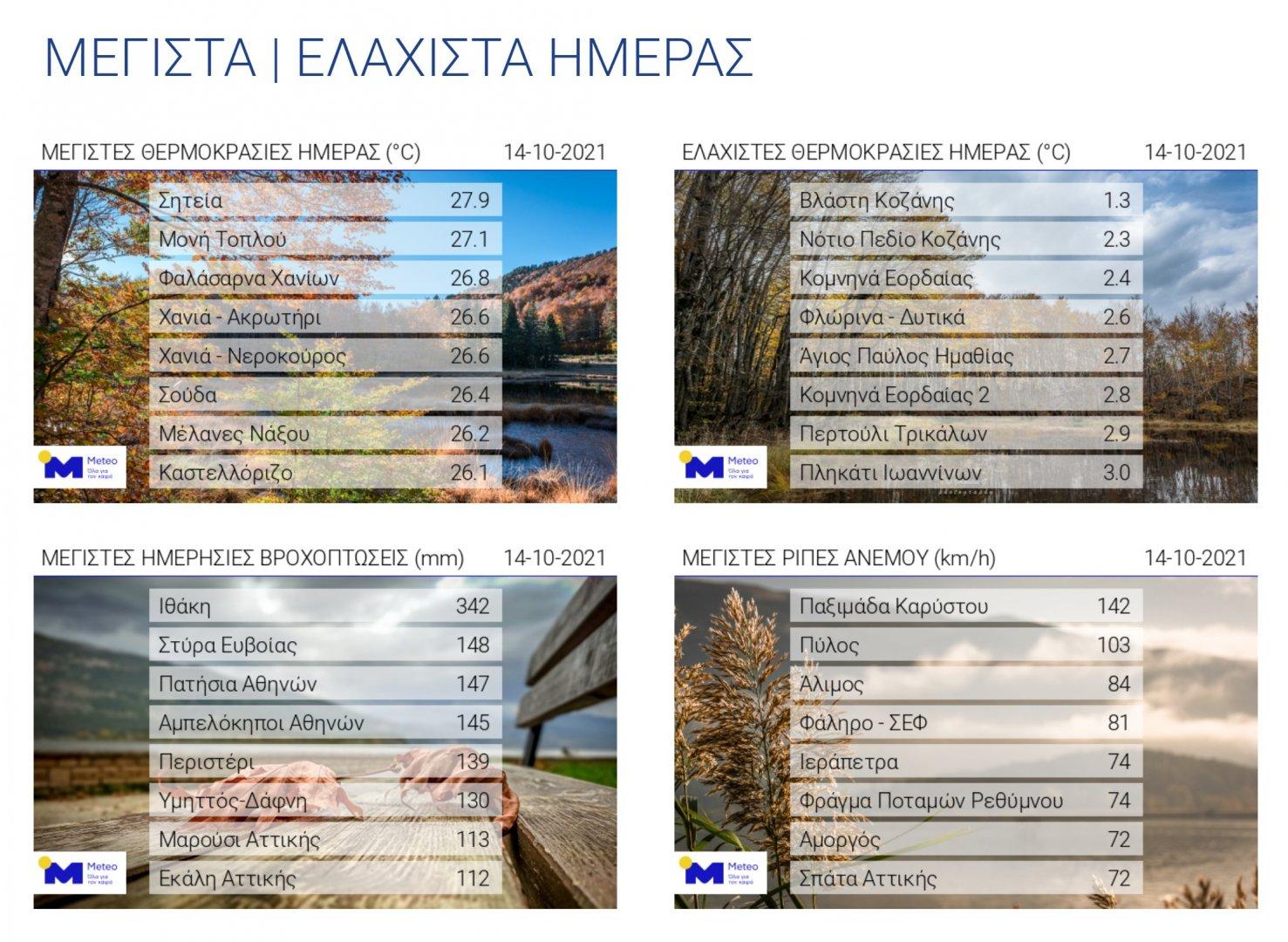 2021-10-15 00_17_00-meteo.gr_ ΜΕΓΙΣΤΑ _ ΕΛΑΧΙΣΤΑ ΗΜΕΡΑ.jpg